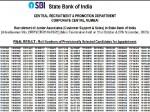 Sbi Clerk Mains Result 2020 Declared Sbi Clerk Mains Score Card 2020 Download Direct Link