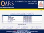 Dsssb Tier 2 Admit Card 2021 Download Direct Link