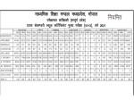 Mp Board 12th Result Statistics