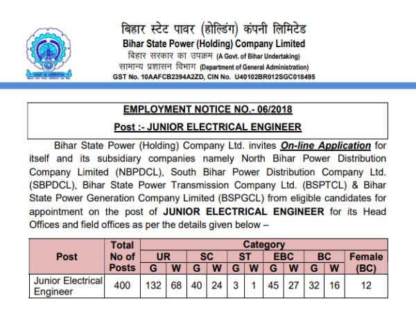 जूनियर इलेक्ट्रिकल इंजीनियर के 400 पदों पर भर्ती, ऐसे करें आवेदन
