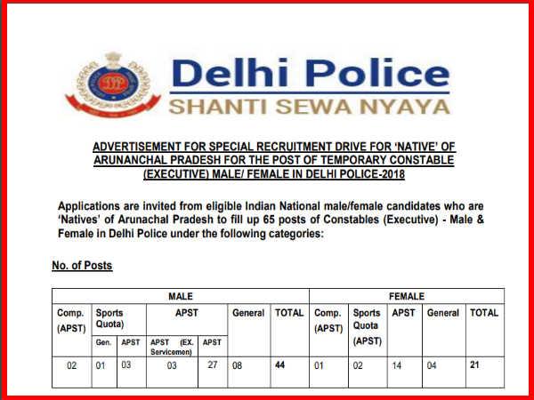 Delhi Police Recruitment 2018: दिल्ली पुलिस में कांस्टेबल के पदों पर भर्ती, ऐसे करें आवेदन