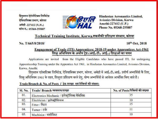 हिंदुस्तान एयरोनॉटिक्स लिमिटेड में ITI वालों के लिए 121 पदों पर भर्ती, ऐसे करें आवेदन