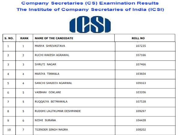 ICSI CS Foundation 2019 Toppers Merit List: आईसीएसआई सीएस 2019 टॉप 5 रैंक पर लड़कियों का कब्जा