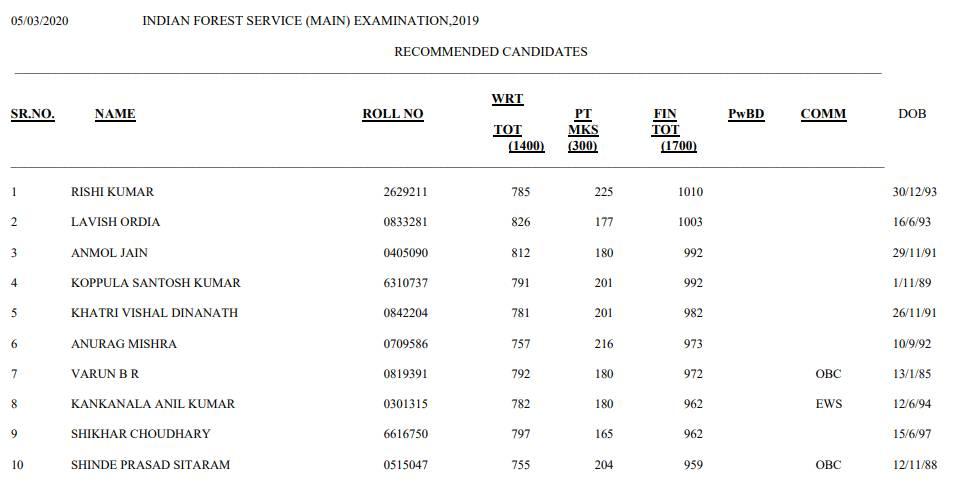 UPSC Topper 2020 List: यूपीएससी आईएफएस टॉपर 2020 लिस्ट जारी, ऋषि ने किया टॉप, देखें पूरी सूची