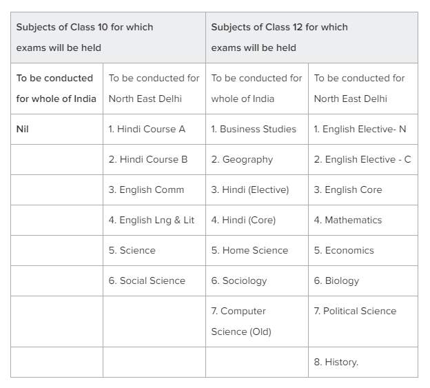 CBSE Update: सीबीएसई 10वीं और 12वीं की परीक्षा इन 29 विषयों के लिए करेगा आयोजित, देखें लिस्ट