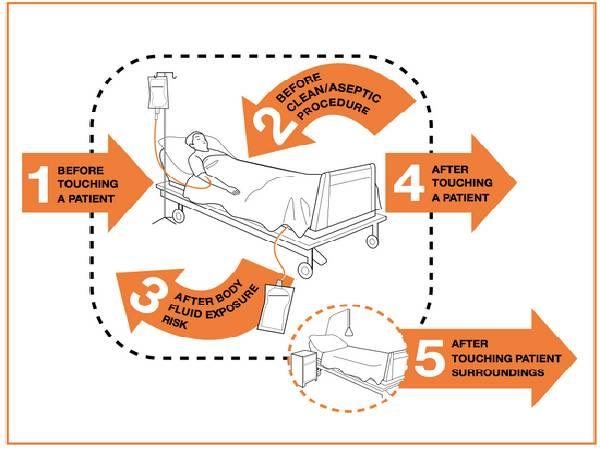 WHO Online Course On Hand Hygiene: डब्ल्यूएचओ हैंड हाइजीन ऑनलाइन कोर्स की जानकारी