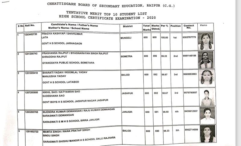 CGBSE CG Board 10th Result 2020 Topper List: छत्तीसगढ़ सीजी बोर्ड 10वीं रिजल्ट 2020 टॉपर लिस्ट देखें