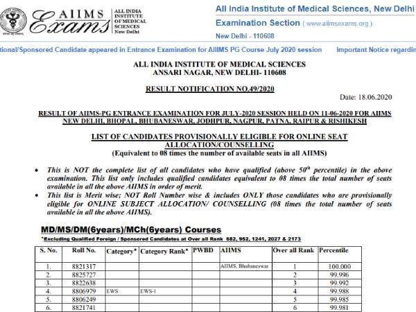 AIIMS PG Result 2020 Merit List: एम्स पीजी रिजल्ट 2020 मेरिट लिस्ट जारी, डाउनलोड करें पीडीएफ