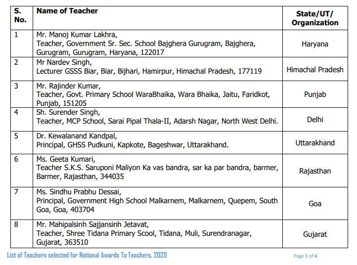 Teachers Day 2020 In India: राष्ट्रीय शिक्षक पुरस्कार 2020 की लिस्ट जारी, यहां देखें पूरी लिस्ट