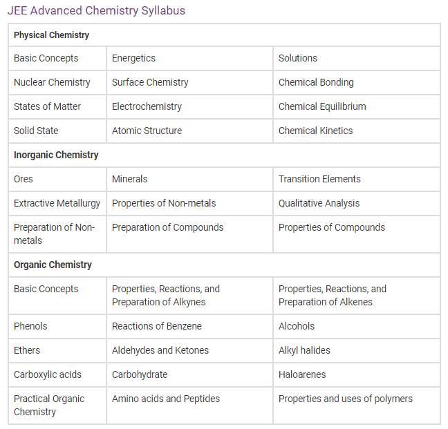 JEE Advanced 2020: जेईई एडवांस रजिस्ट्रेशन कटऑफ सिलेबस परसेंटाइल मार्क्स रैंक रिजल्ट समेत पूरी डिटेल