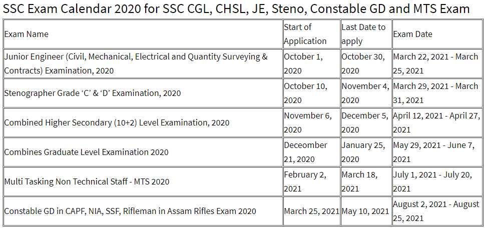SSC CGL JE CHSL MTS Exam 2020 Dates: एसएससी परीक्षा 2020 का संशोधित शेड्यूल डेटशीट डाउनलोड करें