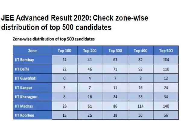 JEE Advanced 2020 Latest Update: जेईई एडवांस रिजल्ट कटऑफ परसेंटाइल मार्क्स रैंक टॉपर समेत पूरी डिटेल