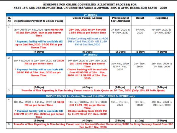 NEET Counselling 2020 Dates Time: नीट काउंसलिंग 2020 डेट टाइम शेड्यूल, नीट काउंसलिंग रिजल्ट कब आएगा