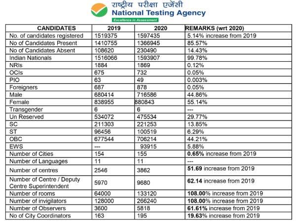 NEET Result 2020 Facts Figures: लड़कियां रहीं अव्वल, महाराष्ट्र में सबसे कम उम्मीदवार पास,चेक फेक्ट्स