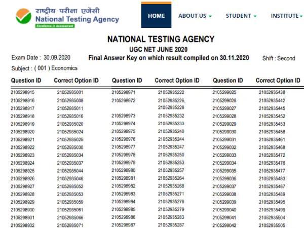 UGC NET Final Answer Key 2020: यूजीसी नेट फाइनल आंसर की जारी, UGC NET रिजल्ट कब आएगा जानिए