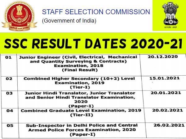 SSC Result Dates 2020-21: एसएससी जेई, सीएचएसएल, ट्रांसलेटर, सीजीएल और दिल्ली पुलिस एसआई रिजल्ट डेट