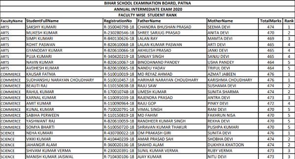 Bihar Board 12th Topper List 2021 PDF Download: बिहार बोर्ड 12वीं टॉपर लिस्ट 2021 कब आएगी जानिए