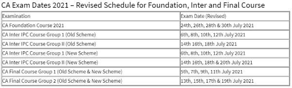 ICAI CA Foundation Inter Exam 2021: आईसीएआई से सीए फाउंडेशन और इंटर परीक्षा स्थगित की मांग जारी