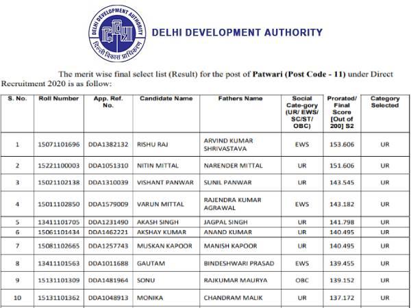 DDA Patwari Result 2021 Merit List PDF Download: डीडीए पटवारी रिजल्ट 2021 मेरिट लिस्ट पीडीएफ डाउनलोड