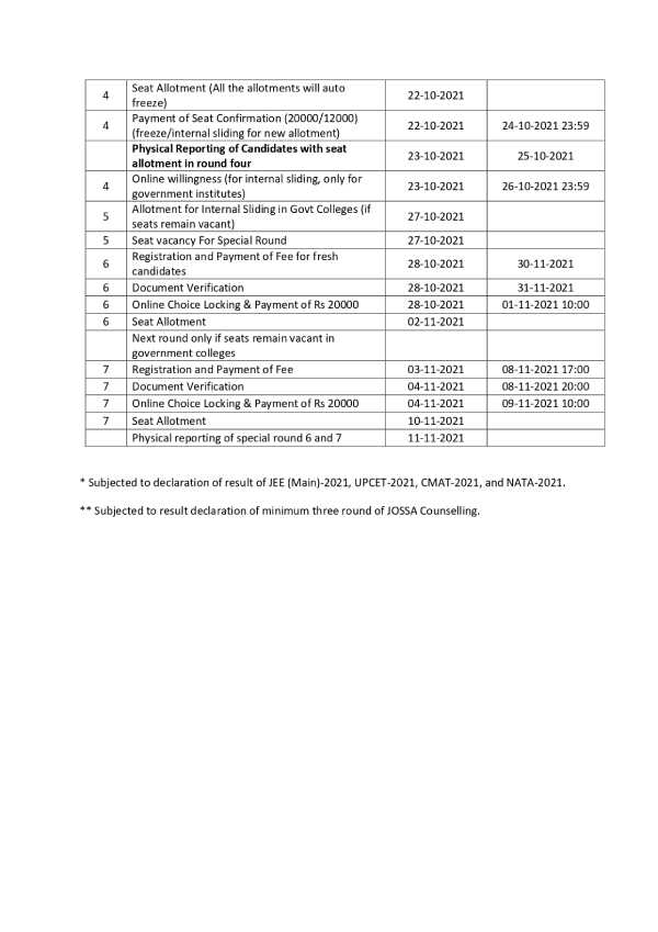UPCET Counselling 2021 Schedule Released: यूपीसीईटी काउंसलिंग 2021 शेड्यूल पीडीएफ डाउनलोड करें