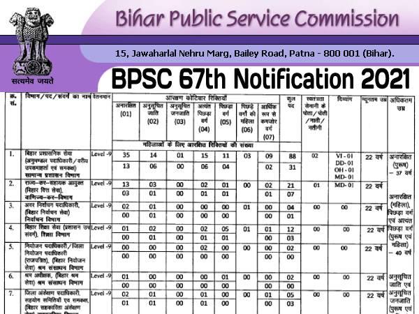 BPSC 67th Notification 2021 बिहार बीपीएससी 67वां नोटिफिकेशन जारी, 5 नवंबर तक करें आवेदन