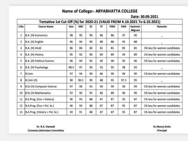 Aryabhatta College Cut Off List 2021 PDF Download