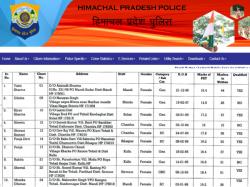 Himachal Pradesh Hp Police Constable Result 2019 2020 Declared