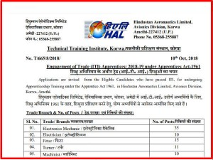 Hindustan Aeronautics Limited Recruitment For 121 Trade Apprentice Know How To Apply